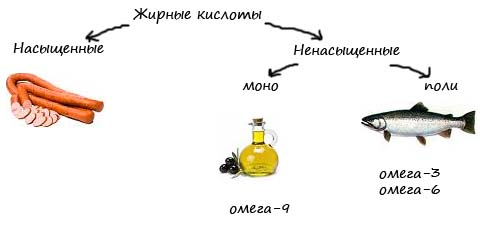 омега-3 кислоты