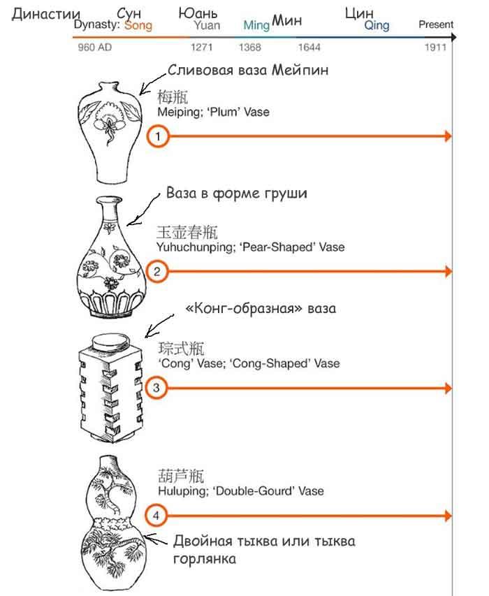 китайские-вазы